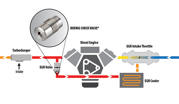 EGR valve location in a diesel engine.